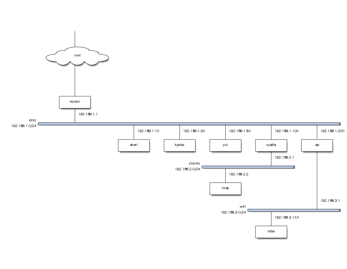 network-graph